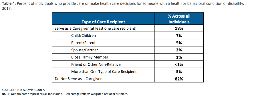 table of care recipients and care giver data